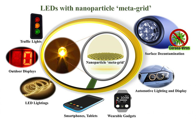 Research Introduces New Nanoparticle Technique to Improve LED Emission and Reduce Energy Consumption