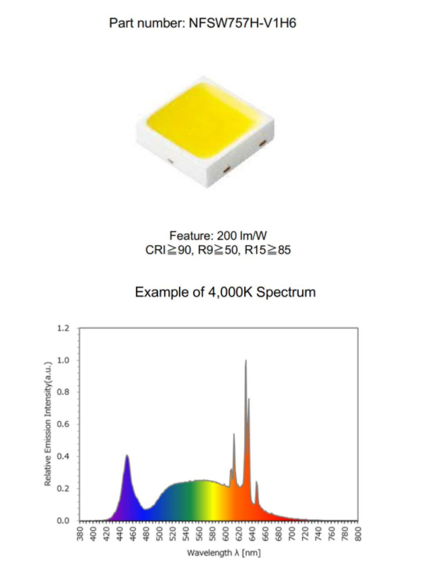 Advanced Phosphor Technology LEDs Deliver Industry's Highest Joint-boost In Color Rendering And Efficacy
