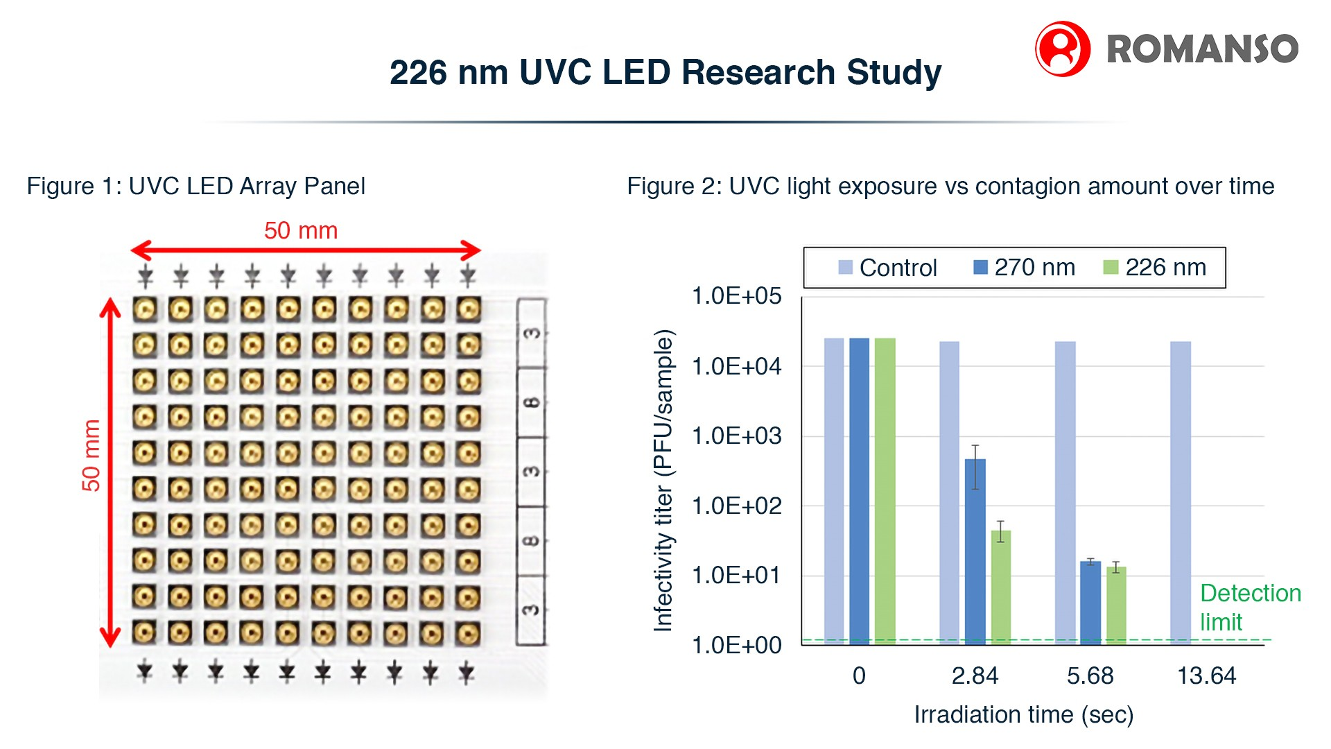 Studies Have Shown to Confirm 226 nm UVC LED Efficacy Against SARS-CoV-2 and Verify Reduced Effect on Animal Skin Cells